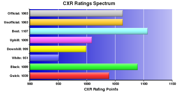CXR Chess Ratings Spectrum Bar Chart for Player Dave Saguban
