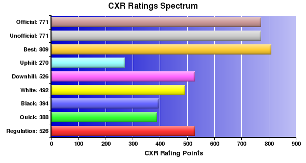 CXR Chess Ratings Spectrum Bar Chart for Player Joseph Martin