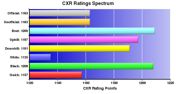 CXR Chess Ratings Spectrum Bar Chart for Player Mark Villarante