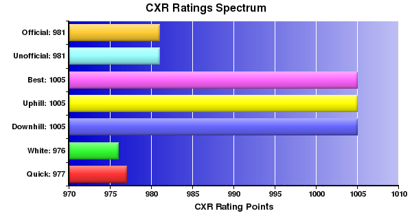 CXR Chess Ratings Spectrum Bar Chart for Player Timothy Chin