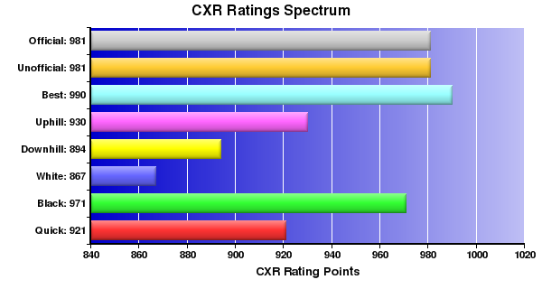 CXR Chess Ratings Spectrum Bar Chart for Player Kerby Koh