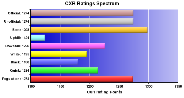 CXR Chess Ratings Spectrum Bar Chart for Player Mark Flores