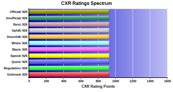 CXR Chess Ratings Spectrum Bar Chart for Player Clayton Engelby