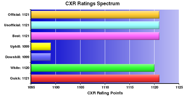 CXR Chess Ratings Spectrum Bar Chart for Player Antonio Almodal