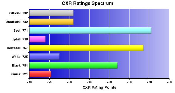 CXR Chess Ratings Spectrum Bar Chart for Player Christopher Lao