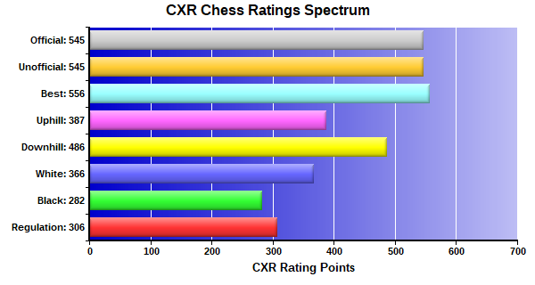 CXR Chess Ratings Spectrum Bar Chart for Player Allison Bishard