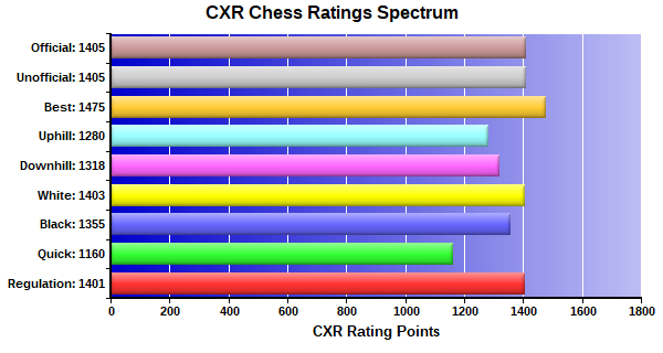 CXR Chess Ratings Spectrum Bar Chart for Player Steve Hughes