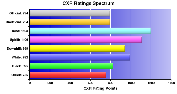 CXR Chess Ratings Spectrum Bar Chart for Player Hunter Langer