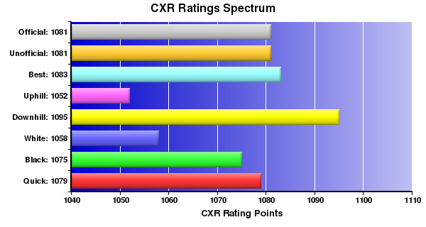 CXR Chess Ratings Spectrum Bar Chart for Player Jack Pearce