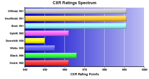CXR Chess Ratings Spectrum Bar Chart for Player Andrew Eckhoff