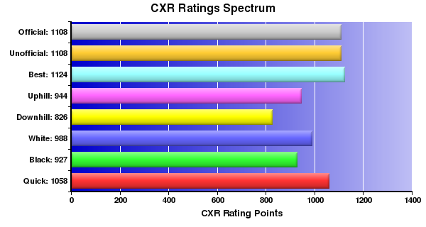 CXR Chess Ratings Spectrum Bar Chart for Player Cameron Irvan