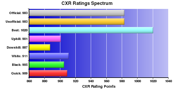 CXR Chess Ratings Spectrum Bar Chart for Player Frances Swayne