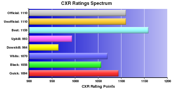 CXR Chess Ratings Spectrum Bar Chart for Player Brian Irvan