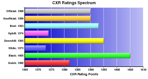 CXR Chess Ratings Spectrum Bar Chart for Player Dave Cummings