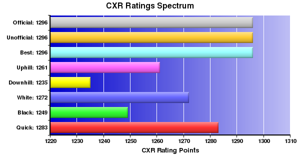 CXR Chess Ratings Spectrum Bar Chart for Player Trenton Walters