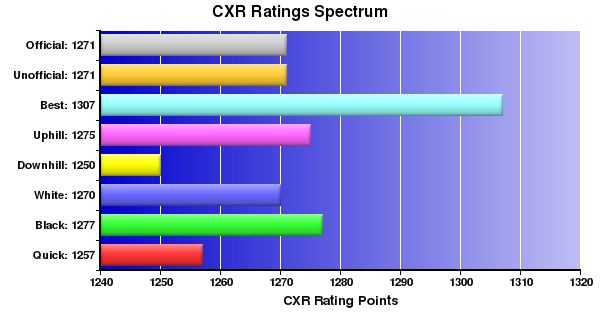 CXR Chess Ratings Spectrum Bar Chart for Player Ty Williams