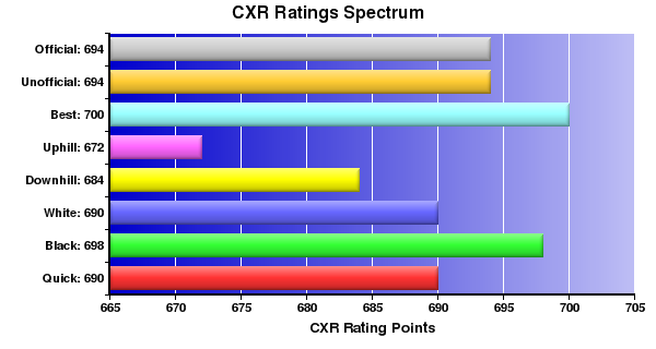 CXR Chess Ratings Spectrum Bar Chart for Player Christopher Reese