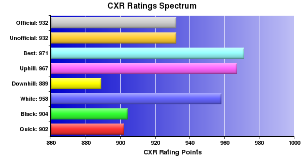 CXR Chess Ratings Spectrum Bar Chart for Player Clayton Resz