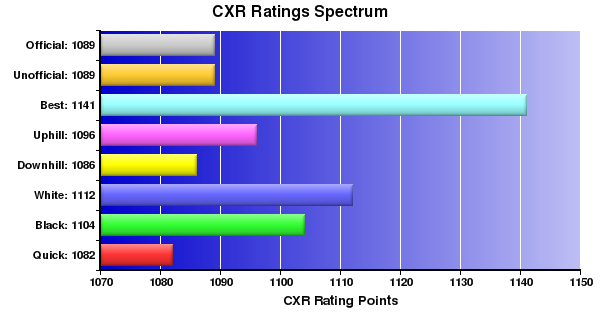 CXR Chess Ratings Spectrum Bar Chart for Player Jason Frame
