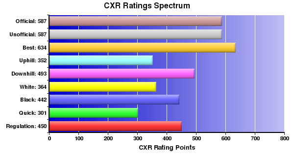 CXR Chess Ratings Spectrum Bar Chart for Player Colin Ruhl