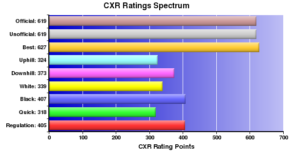 CXR Chess Ratings Spectrum Bar Chart for Player Ty Garland