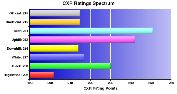 CXR Chess Ratings Spectrum Bar Chart for Player Aditi Patel