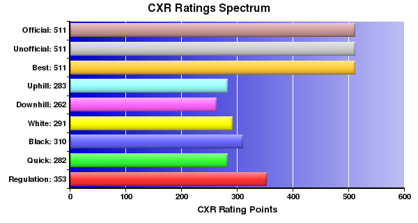 CXR Chess Ratings Spectrum Bar Chart for Player Elijah Bauer