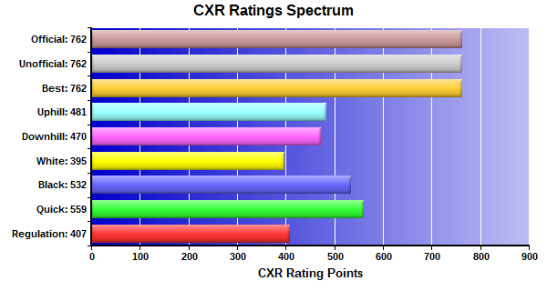 CXR Chess Ratings Spectrum Bar Chart for Player William Ford