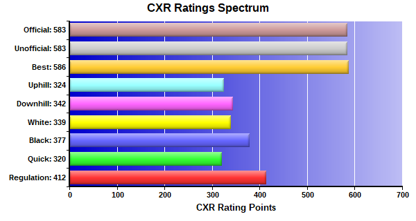 CXR Chess Ratings Spectrum Bar Chart for Player Theo Stephens