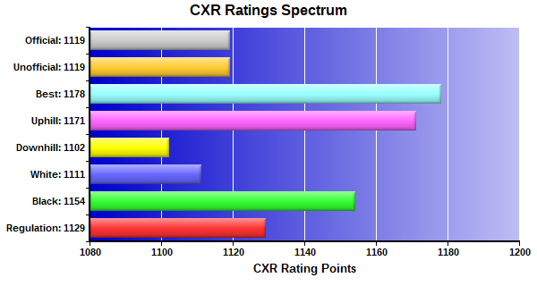 CXR Chess Ratings Spectrum Bar Chart for Player Morgan Oneal