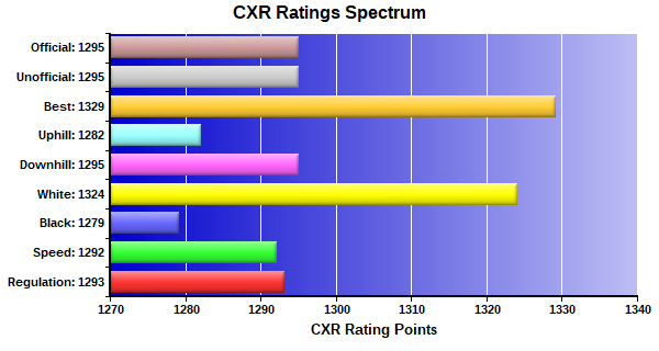 CXR Chess Ratings Spectrum Bar Chart for Player Bharadway Chepuri