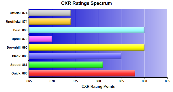 CXR Chess Ratings Spectrum Bar Chart for Player Devyn Subramanian