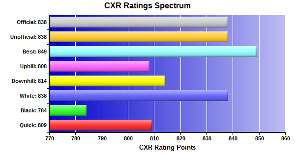 CXR Chess Ratings Spectrum Bar Chart for Player Jay Dabral