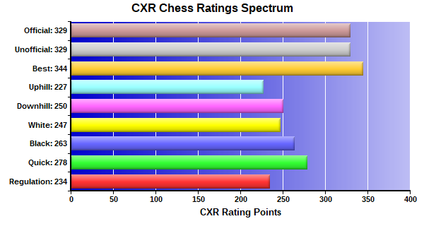 CXR Chess Ratings Spectrum Bar Chart for Player Diego Chavez