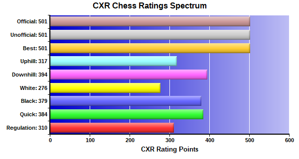 CXR Chess Ratings Spectrum Bar Chart for Player Noah Boudreau