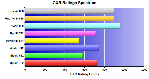 CXR Chess Ratings Spectrum Bar Chart for Player William Smith