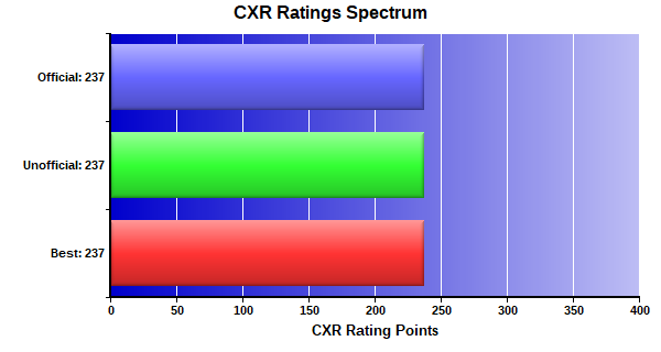 CXR Chess Ratings Spectrum Bar Chart for Player Noah Buoy
