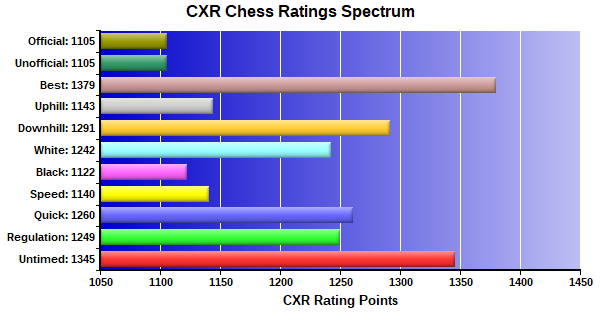 CXR Chess Ratings Spectrum Bar Chart for Player Chris Wise