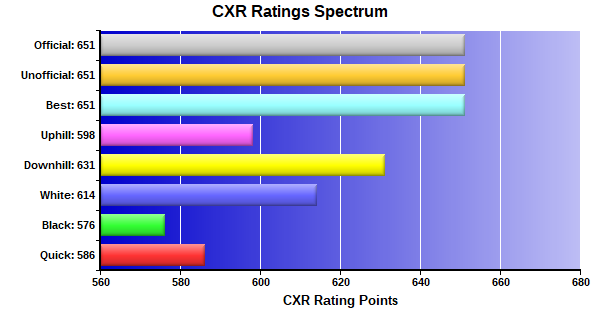 CXR Chess Ratings Spectrum Bar Chart for Player Ted Windom