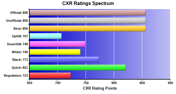 CXR Chess Ratings Spectrum Bar Chart for Player Dylan Delcol