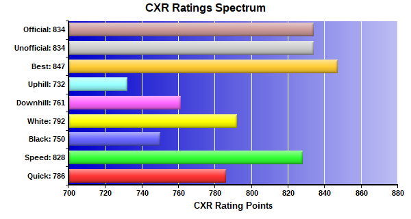 CXR Chess Ratings Spectrum Bar Chart for Player William Merritt