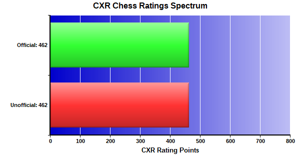 CXR Chess Ratings Spectrum Bar Chart for Player Tyondrick Meyers