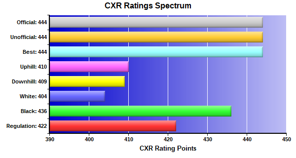 CXR Chess Ratings Spectrum Bar Chart for Player Colton Fischer