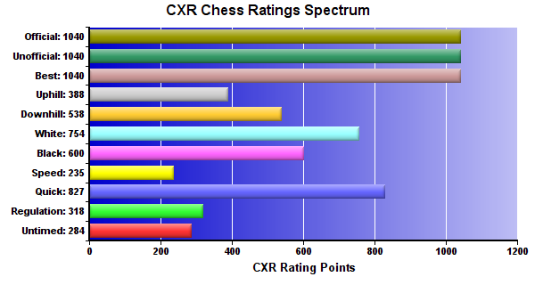 CXR Chess Ratings Spectrum Bar Chart for Player Phoenix Yeh