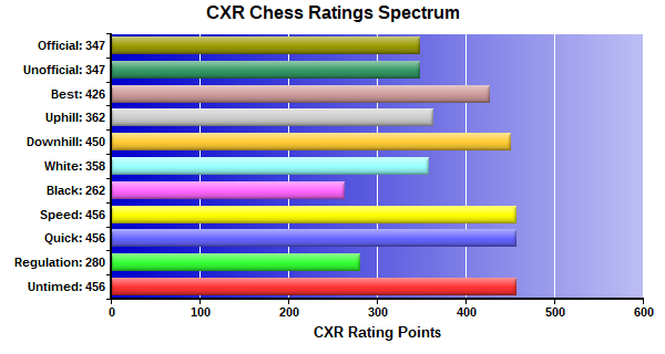 CXR Chess Ratings Spectrum Bar Chart for Player Micah Begay