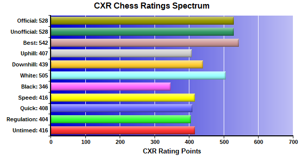 CXR Chess Ratings Spectrum Bar Chart for Player Neal Jain