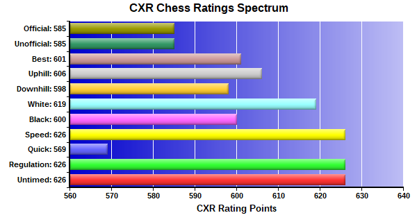 CXR Chess Ratings Spectrum Bar Chart for Player Carson Kerr