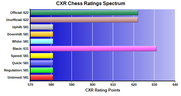 CXR Chess Ratings Spectrum Bar Chart for Player Anna Mccoy
