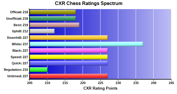 CXR Chess Ratings Spectrum Bar Chart for Player Pamela Eusebio
