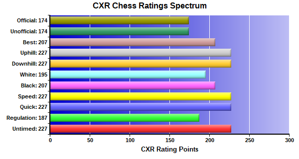 CXR Chess Ratings Spectrum Bar Chart for Player Alayla Delonia